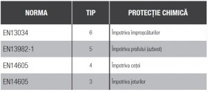 imbracaminte_de_protectie_chimica